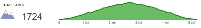 RunKeeper_Elevation